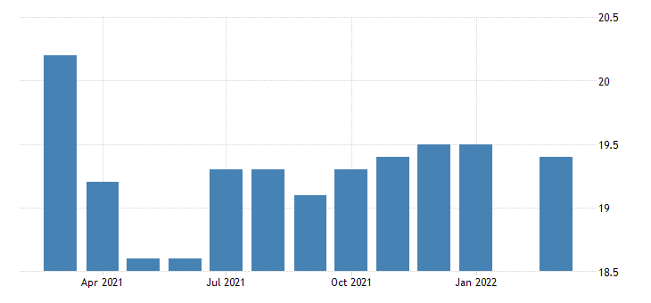 united states all employees non durable goods animal slaughtering and processing in kansas fed data