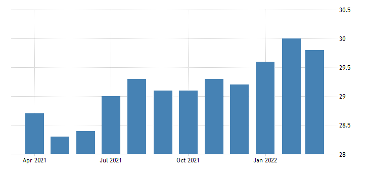 united states all employees non durable goods animal slaughtering and processing in nebraska fed data