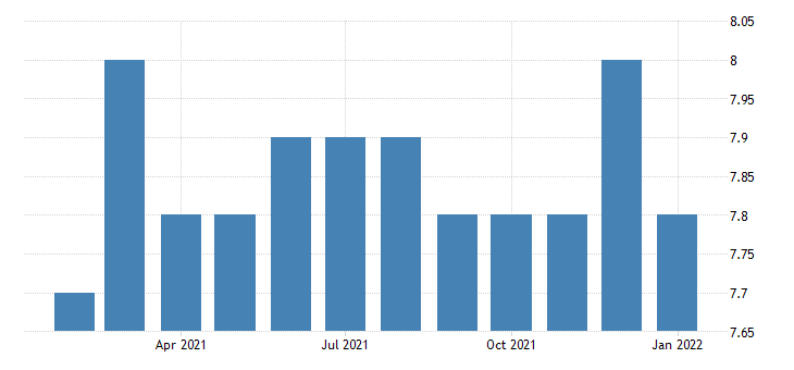 united states all employees non durable goods chemical manufacturing in connecticut fed data