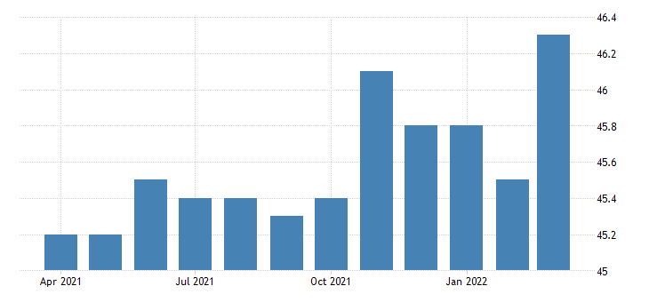 united states all employees non durable goods chemical manufacturing in new jersey fed data
