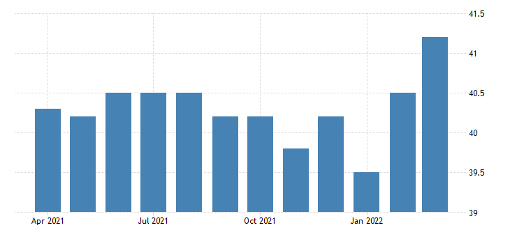 united states all employees non durable goods chemical manufacturing in new york fed data