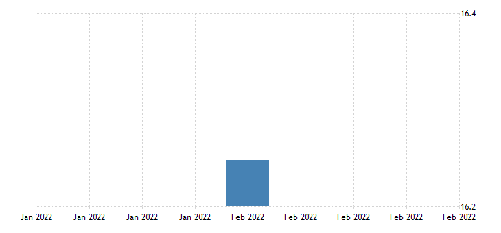 united states all employees non durable goods chemical manufacturing in puerto rico thous of persons sa fed data