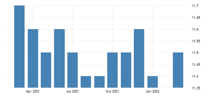 united states all employees non durable goods fabric mills in north carolina fed data
