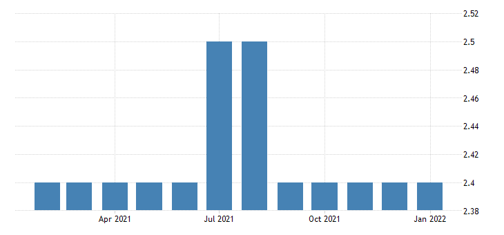 united states all employees non durable goods fiber yarn and thread mills in alabama fed data
