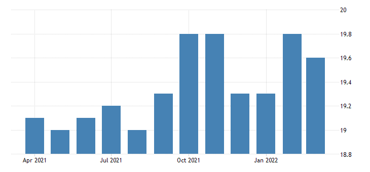 united states all employees non durable goods food manufacturing in idaho fed data