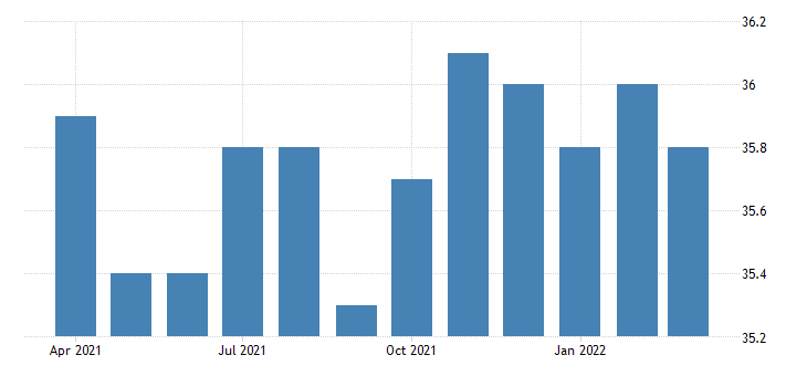 united states all employees non durable goods food manufacturing in kansas fed data