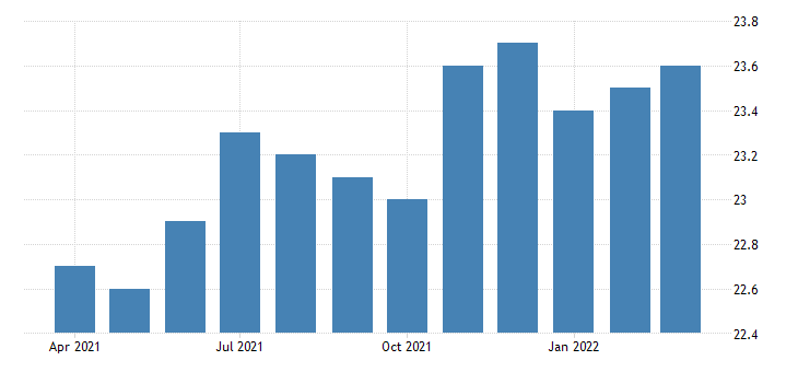 united states all employees non durable goods food manufacturing in mississippi fed data