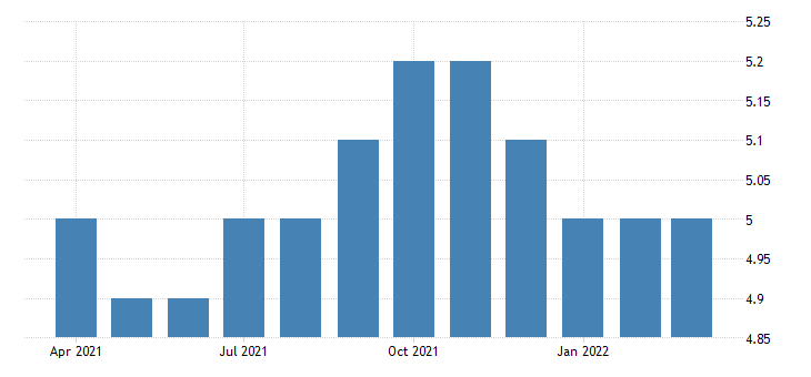 united states all employees non durable goods food manufacturing in north dakota fed data