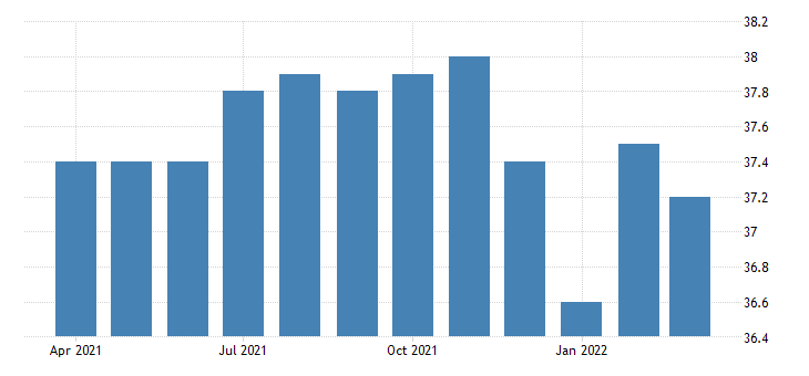 united states all employees non durable goods food manufacturing in tennessee fed data