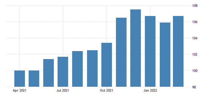 united states all employees non durable goods food manufacturing in texas fed data