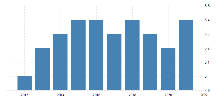 united states all employees non durable goods food manufacturing in vermont thous of persons fed data