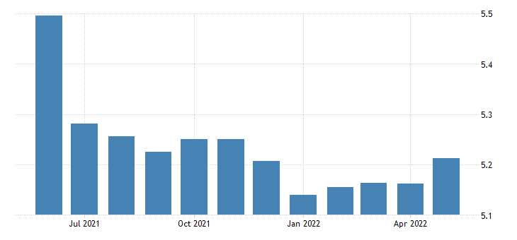 united states all employees non durable goods food manufacturing in vermont thous of persons sa fed data