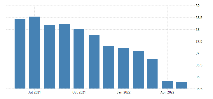 united states all employees non durable goods food manufacturing in washington thous of persons sa fed data