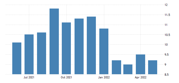 united states all employees non durable goods in alaska fed data