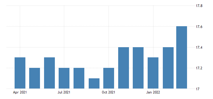 united states all employees non durable goods paper manufacturing in illinois fed data