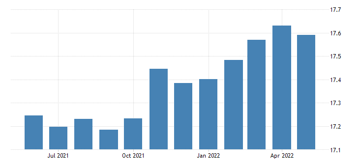 united states all employees non durable goods paper manufacturing in illinois thous of persons sa fed data