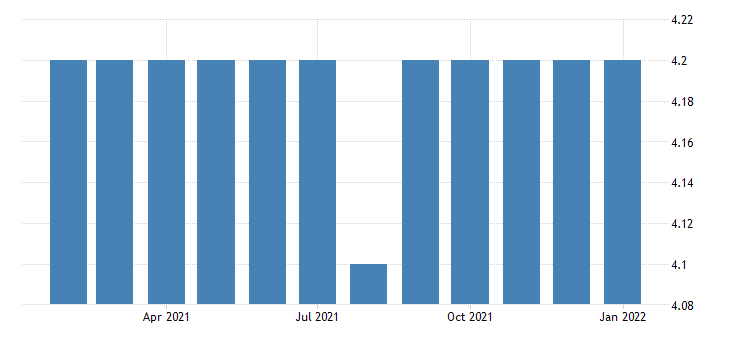 united states all employees non durable goods paper manufacturing in maine fed data