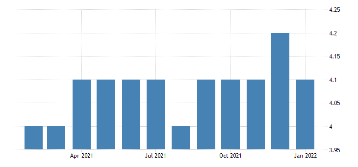 united states all employees non durable goods paper manufacturing in oregon fed data