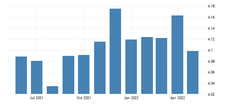 united states all employees non durable goods paper manufacturing in oregon thous of persons sa fed data