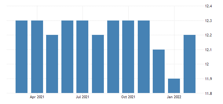 united states all employees non durable goods paper manufacturing in tennessee fed data