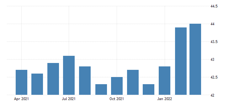 united states all employees non durable goods plastics and rubber products manufacturing in illinois fed data