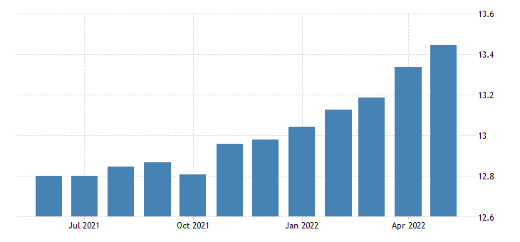 united states all employees non durable goods plastics and rubber products manufacturing in massachusetts fed data