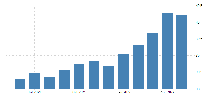 united states all employees non durable goods plastics and rubber products manufacturing in michigan fed data