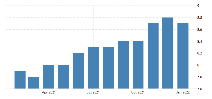 united states all employees non durable goods plastics and rubber products manufacturing in mississippi fed data
