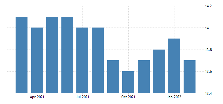 united states all employees non durable goods plastics and rubber products manufacturing in new jersey fed data