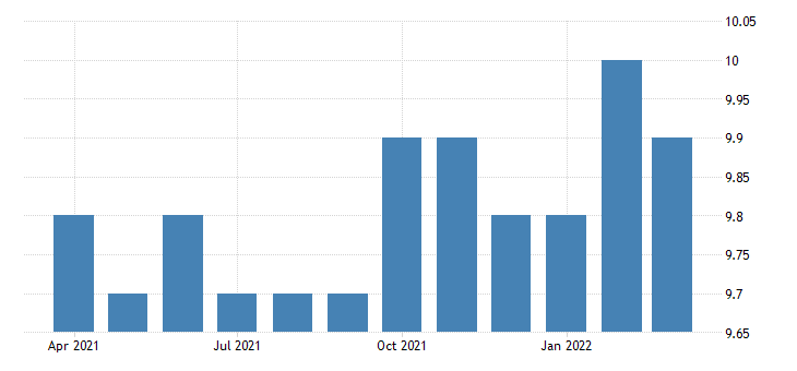 united states all employees non durable goods plastics and rubber products manufacturing in oklahoma fed data