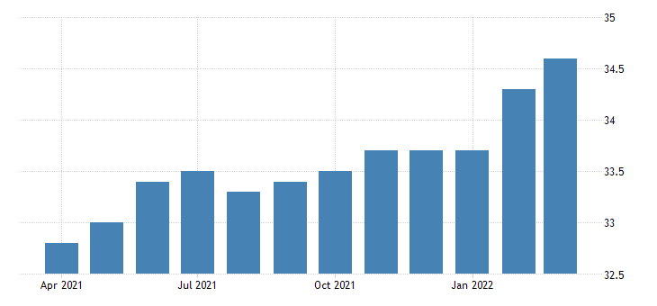 united states all employees non durable goods plastics product manufacturing in michigan fed data