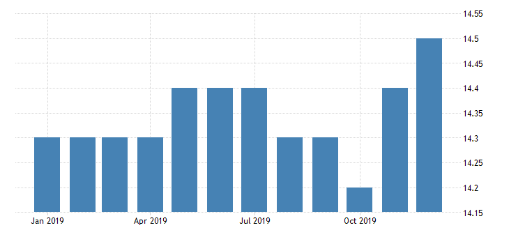 united states all employees non durable goods plastics product manufacturing in tennessee fed data