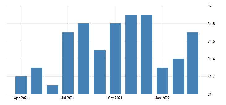 united states all employees non durable goods printing and related support activities in california fed data
