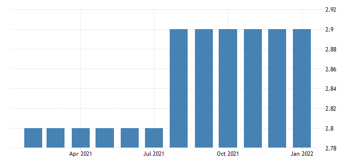 united states all employees non durable goods printing and related support activities in nebraska fed data