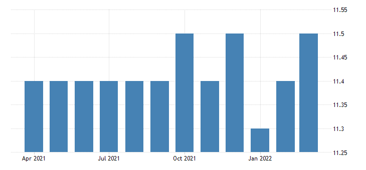 united states all employees non durable goods printing and related support activities in north carolina fed data