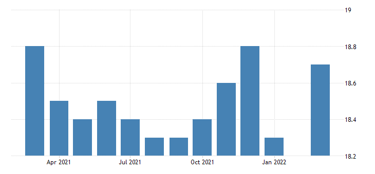 united states all employees non durable goods printing and related support activities in pennsylvania fed data