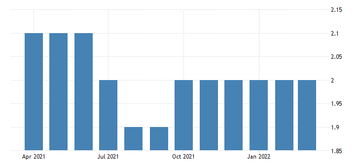 united states all employees non durable goods textile furnishings mills in alabama fed data