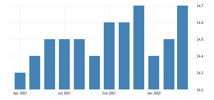 united states all employees non durable goods textile mills in north carolina fed data