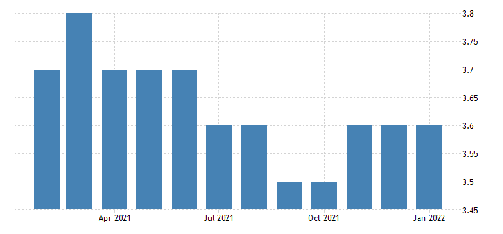 united states all employees non durable goods textile product mills in alabama fed data