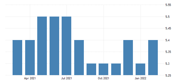 united states all employees non durable goods textile product mills in north carolina fed data