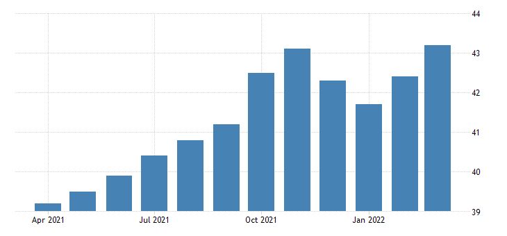 united states all employees office administrative services in new york fed data