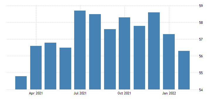 united states all employees offices of real estate agents and brokers in california fed data