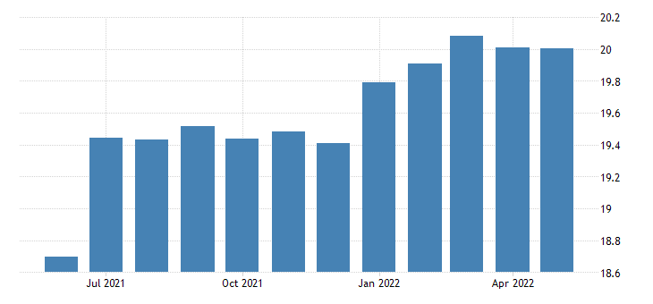 united states all employees offices of real estate agents and brokers in new york fed data