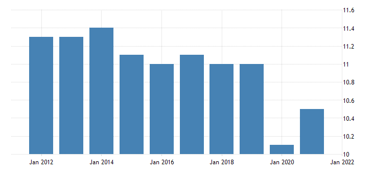 united states all employees other services in alaska fed data