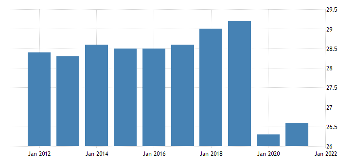 united states all employees other services in new mexico fed data