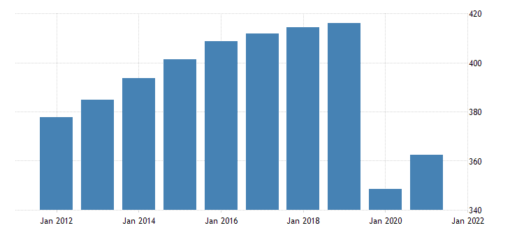 united states all employees other services in new york fed data