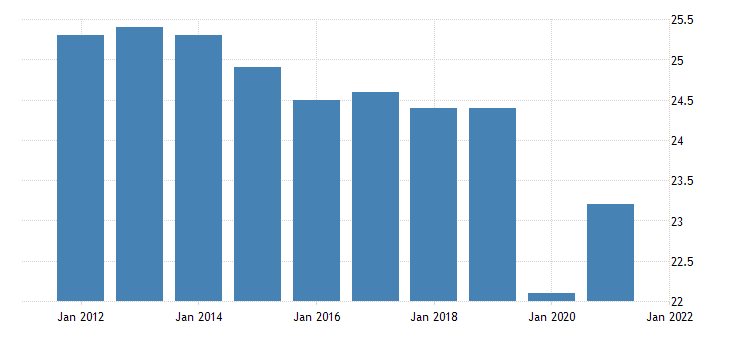 united states all employees other services in west virginia fed data