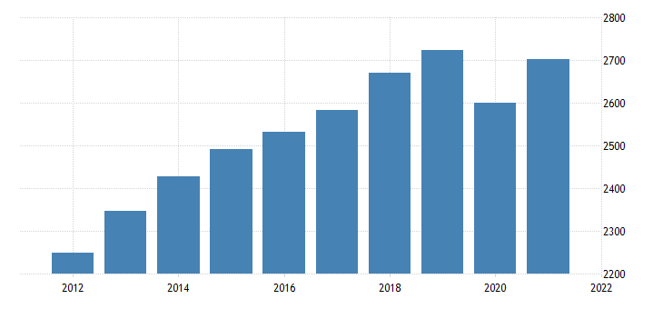 united states all employees professional and business services in california fed data