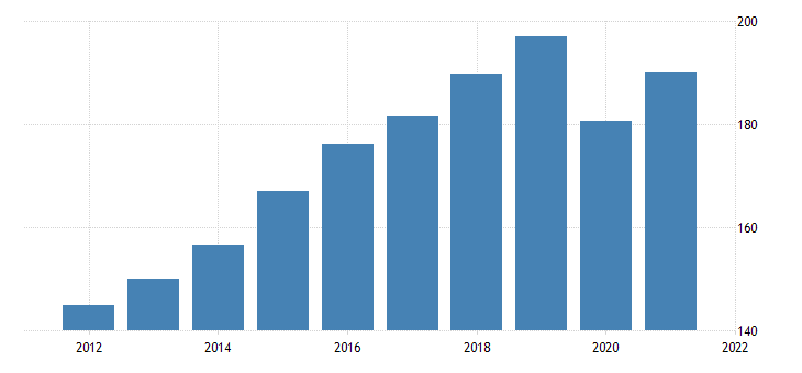 united states all employees professional and business services in nevada fed data