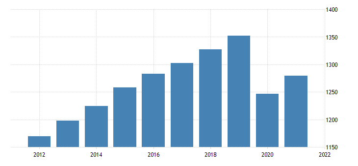 united states all employees professional and business services in new york fed data